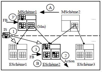 CEPIAG III : méta-Schème